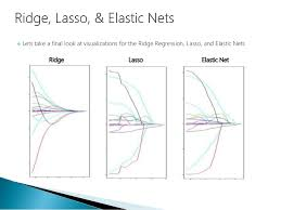 elastic nets data science part xii ridge regression lasso and elastic nets