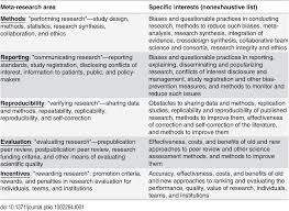 meta research evaluation and improvement of research methods and