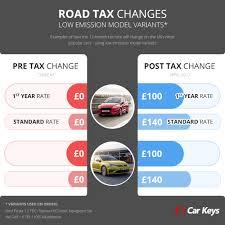 Popular Ford Models 2017 Car Tax Changes To Many Popular Uk Car Models Car Keys