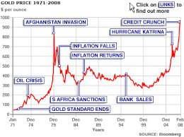 30 years of gold chart for the day
