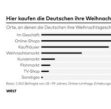 K Hen Bestellen Online Statistiken Zahlen Und Graphen Aktuelles Von Statista Bilder