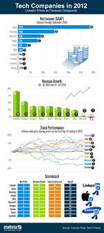 cancer graph infographics graphs net 67 best data visualization images on pinterest info graphics