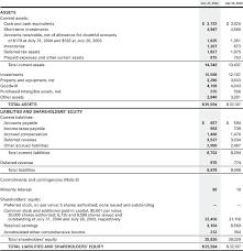 Consolidated Balance Sheet Template Financial Review Consolidated Balance Sheets Annual Report