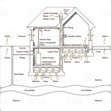 the danger of radon gas in our homes how to create a crawl space