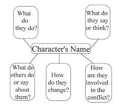 character analysis essay title examples of mla formatted research