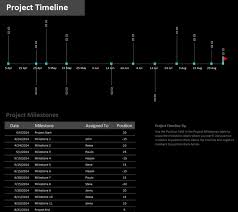 milestone project timeline template template haven