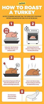 how should you cook your turkey delish thanksgiving and