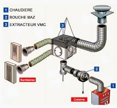 ventilation cuisine gaz vmc gaz et dispositif de sécurité collectif dsc elyotherm