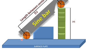 si e bar learn and grow sine bar working and parts measuring angles
