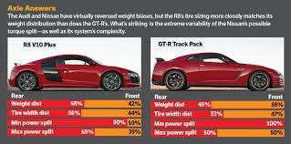 nissan gtr vs skyline 2014 audi r8 v10 plus vs 2014 nissan gt r track pack motor trend