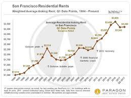 housing trends 2017 the economic context behind housing market trends carolyn gwynn