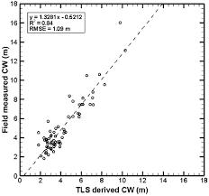 remote sensing free text terrestrial laser scanning as an