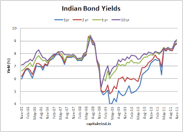 chart of the day the chart of the day the 10 yr bond crosses 9 capitalmind