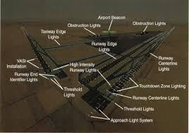 runway end identifier lights presentation name on emaze