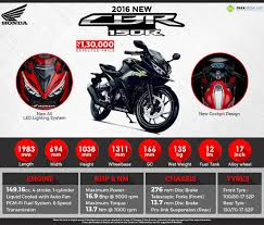 honda cbr 150r price in india does 2016 honda cbr150r have engine kill switch maxabout answers