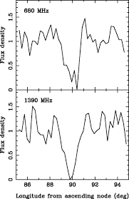 Longitude Position In A Time by A Double Pulsar System A Rare Laboratory For Relativistic Gravity