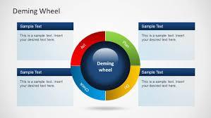 deming wheel diagram template for powerpoint slidemodel