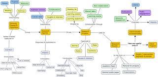 Nursing Concept Map Pneumonia Concept Map Nursing Template Related Keywords