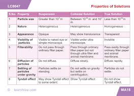 learnhive icse grade 9 chemistry elements compounds and