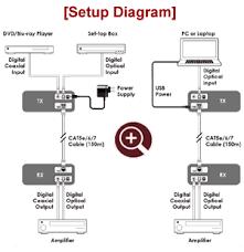 digital optical spdif audio extender over cat5 cat6 cable kit