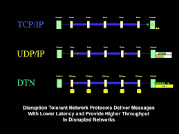 a simplified introduction to disruption tolerant networking youtube