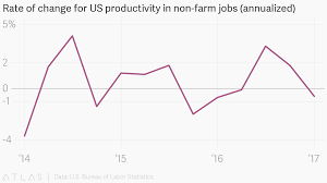 bureau of change rate of change for us productivity in non farm annualized