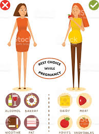 healthy diet for pregnant woman concept vector poster choice of