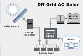 layout non grid off grid solar wind power systems off grid power system design