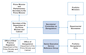 Define Cabinet Departments Implementing The Deregulation Agenda Cutting Red Tape