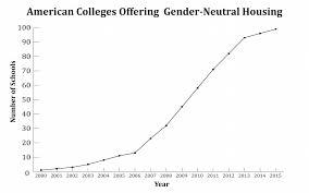 Gender Neutral Bathrooms On College Campuses More Chicago Area Colleges Adopt Gender Neutral Housing U2013 Louisa Wyatt