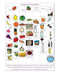 jeu de mots cuisine vocabulaire des aliments de la nourriture et de la cuisine