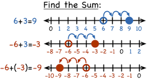 how do you add integers using a number line virtual nerd