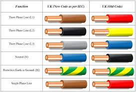 electrical wiring standards house wiring rules the wiring diagram