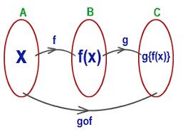composition of functions tutorvista com