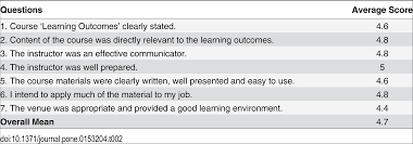 sample of resume for receptionist becoming a mentor the impact of training and the experience of png