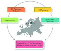 European Map Test by The European Hematology Association Roadmap For European