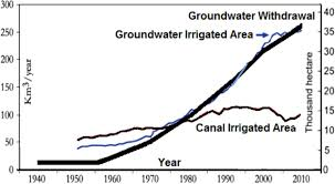 ethics to protect groundwater from depletion in india geological