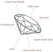 Diamond Depth And Table Diamond Polish And Symmetry Grading What You Need To Know