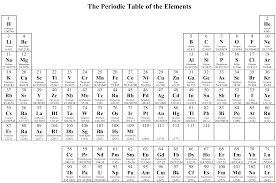 Basic Periodic Table Home
