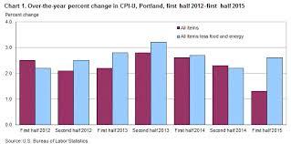 us bureau of labor statistics cpi consumer price index portland second half 2015