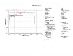 admet tensile testing ultimate tensile strength graph for tensile testing