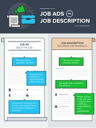 how to write a job posting that works examples and templates