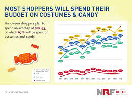 halloween candy sales set to hit record high in 2016