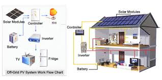 solar power system affordable and effective as backup cnwintech