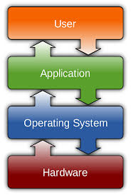 Operating System Wikipedia