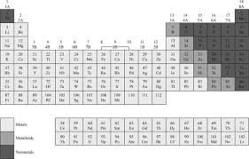 Ni On The Periodic Table Definition Of The Periodic Table Chegg Com