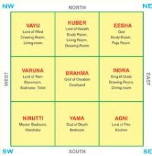 vastu shastra directions chart cool ideas pinterest feng