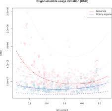 100 pdf prokaryotic genomics ergo 2 0 u2014 igenbio search