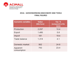 Used Woodworking Machinery For Sale Italy by Acimall Says Italian Woodworking Technology Did Well In 2014