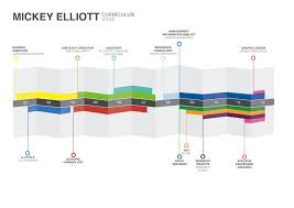 Best Resume Visual Presentation by A Simple Timeline Visualisation Of A Cv Including Education At